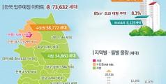 '19년 9월~11월 전국 아파트 73,632…